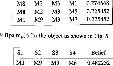 Table 3: Bpa ma(.) for the object as shown in Fig. 5.