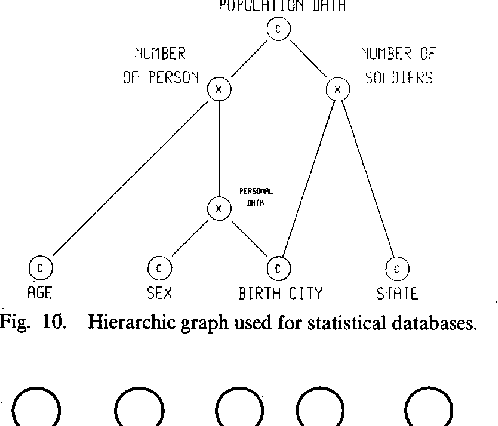 Fig. 10. Hierarchic graph used for statistical databases.
