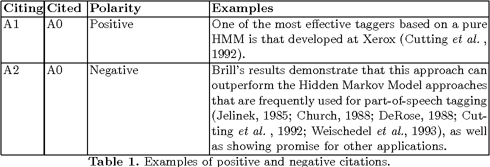 Figure 1 for Sentiment Analysis of Citations Using Word2vec
