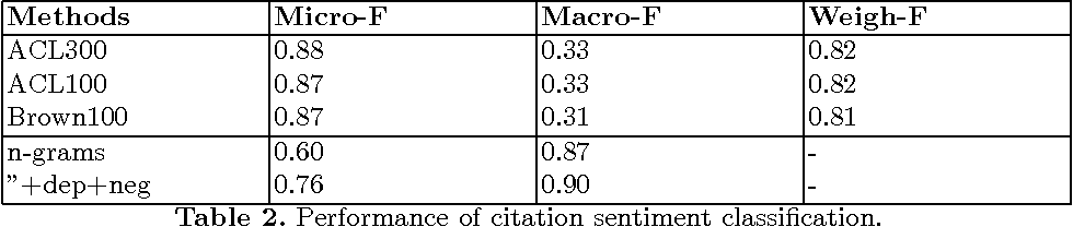 Figure 2 for Sentiment Analysis of Citations Using Word2vec