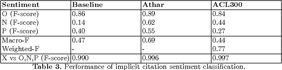 Figure 3 for Sentiment Analysis of Citations Using Word2vec