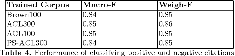 Figure 4 for Sentiment Analysis of Citations Using Word2vec