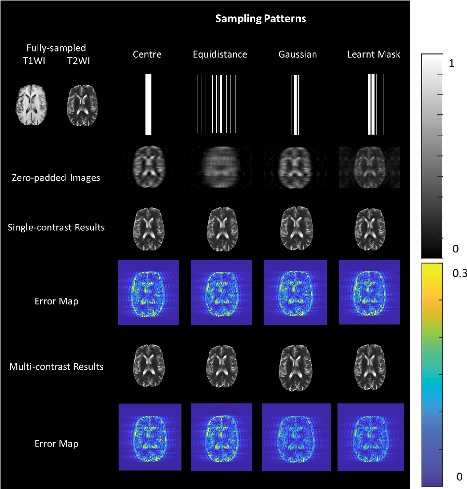 Figure 3 for Deep Simultaneous Optimisation of Sampling and Reconstruction for Multi-contrast MRI