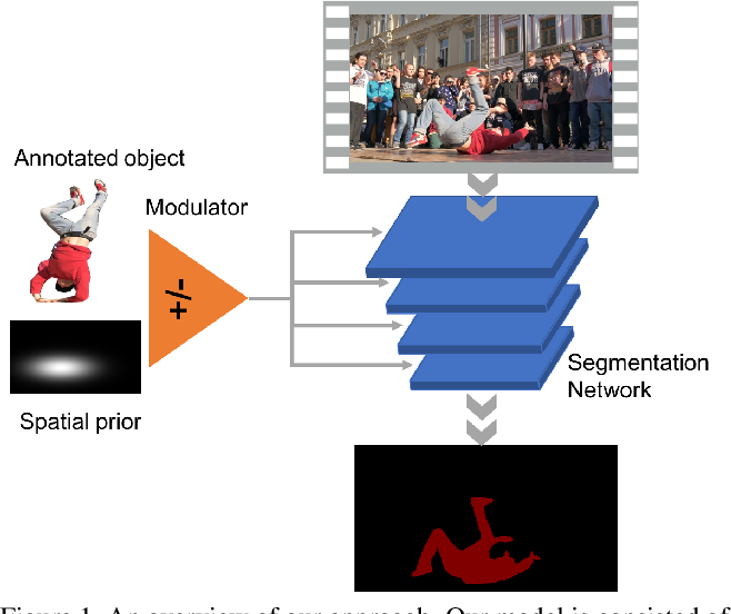 Figure 1 for Efficient Video Object Segmentation via Network Modulation