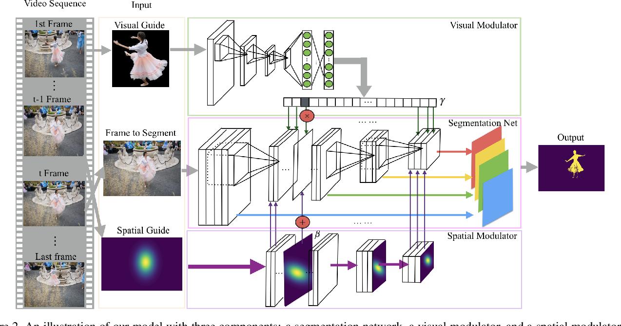Figure 3 for Efficient Video Object Segmentation via Network Modulation