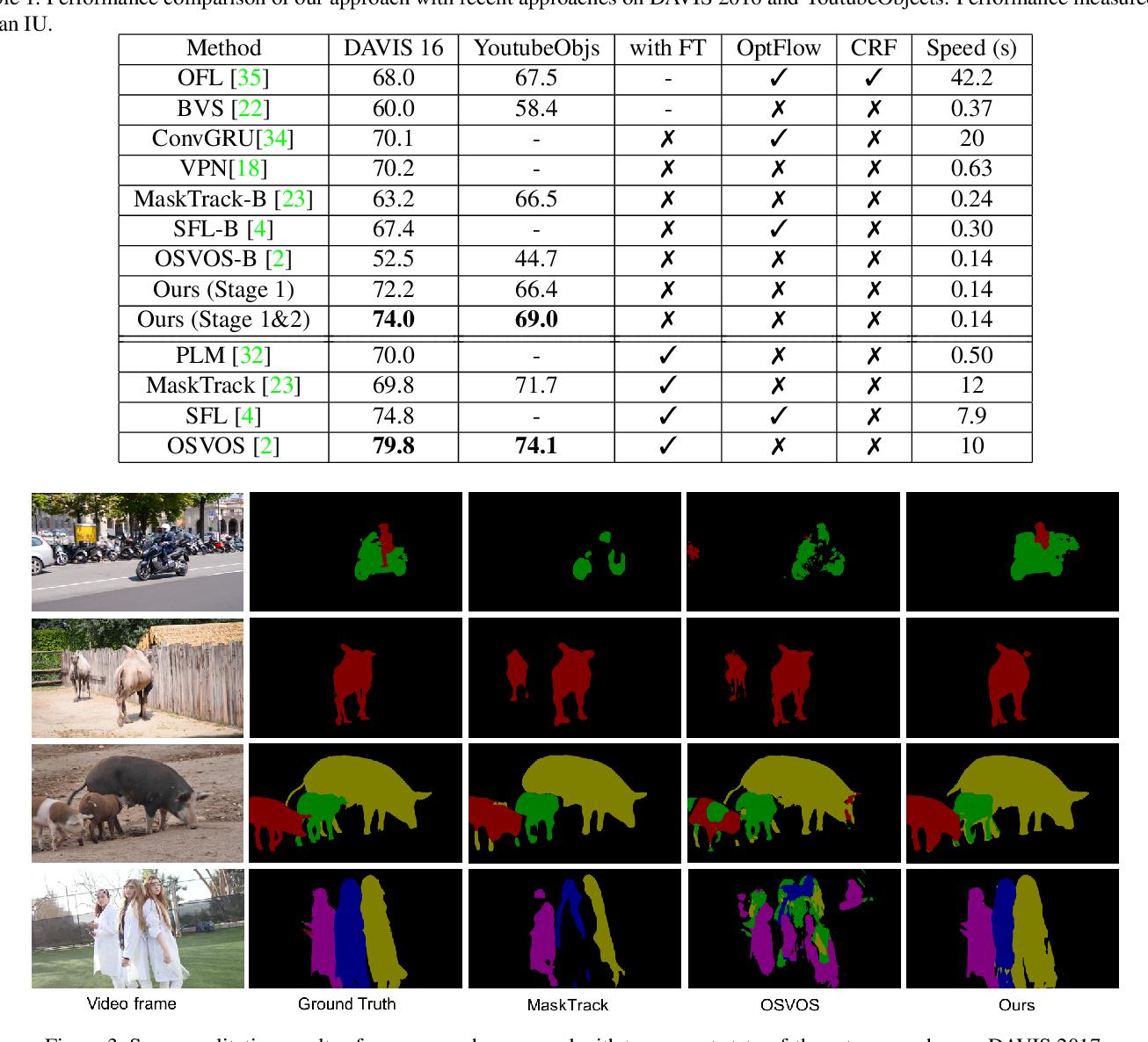 Figure 2 for Efficient Video Object Segmentation via Network Modulation