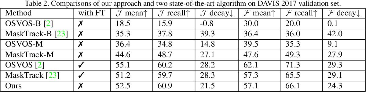 Figure 4 for Efficient Video Object Segmentation via Network Modulation