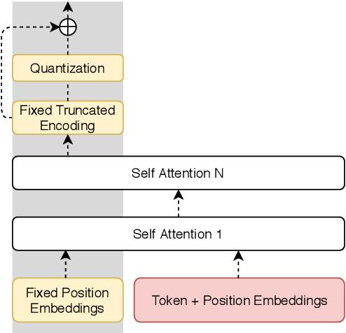 Figure 1 for Unsupervised Paraphrasing without Translation