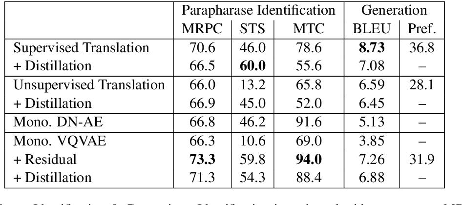 Figure 2 for Unsupervised Paraphrasing without Translation