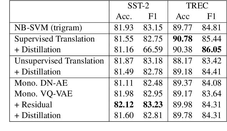 Figure 3 for Unsupervised Paraphrasing without Translation