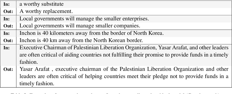 Figure 4 for Unsupervised Paraphrasing without Translation