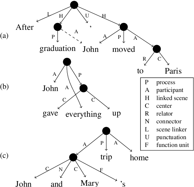 Figure 1 for A Transition-Based Directed Acyclic Graph Parser for UCCA