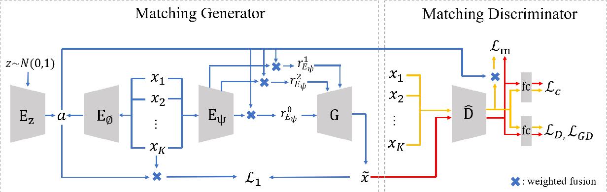Figure 1 for MatchingGAN: Matching-based Few-shot Image Generation