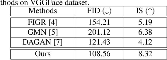 Figure 2 for MatchingGAN: Matching-based Few-shot Image Generation