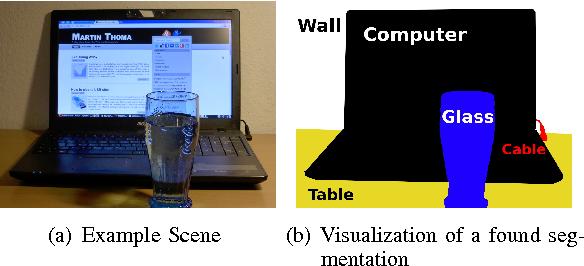 Figure 1 for A Survey of Semantic Segmentation