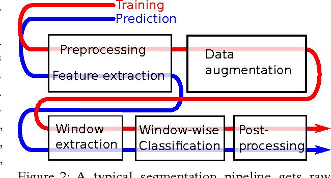 Figure 2 for A Survey of Semantic Segmentation