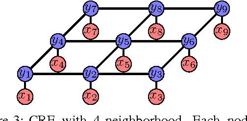Figure 3 for A Survey of Semantic Segmentation