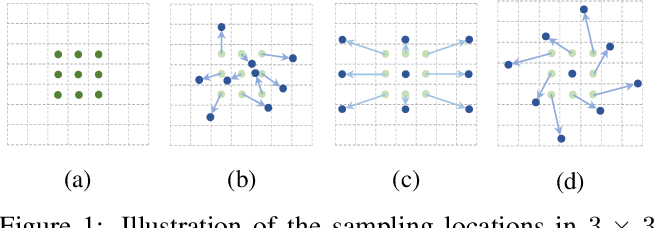 Figure 1 for Deformable Convolutional Networks