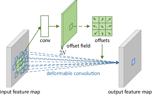 Figure 3 for Deformable Convolutional Networks