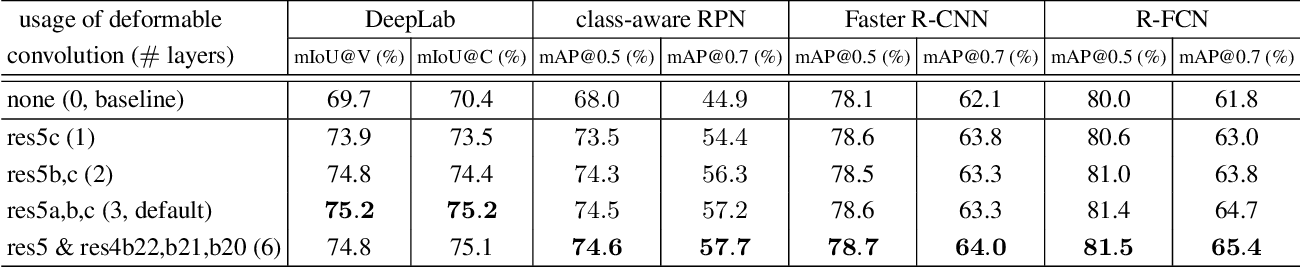 Figure 2 for Deformable Convolutional Networks