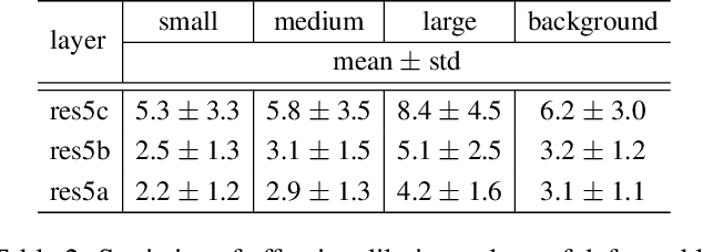 Figure 4 for Deformable Convolutional Networks