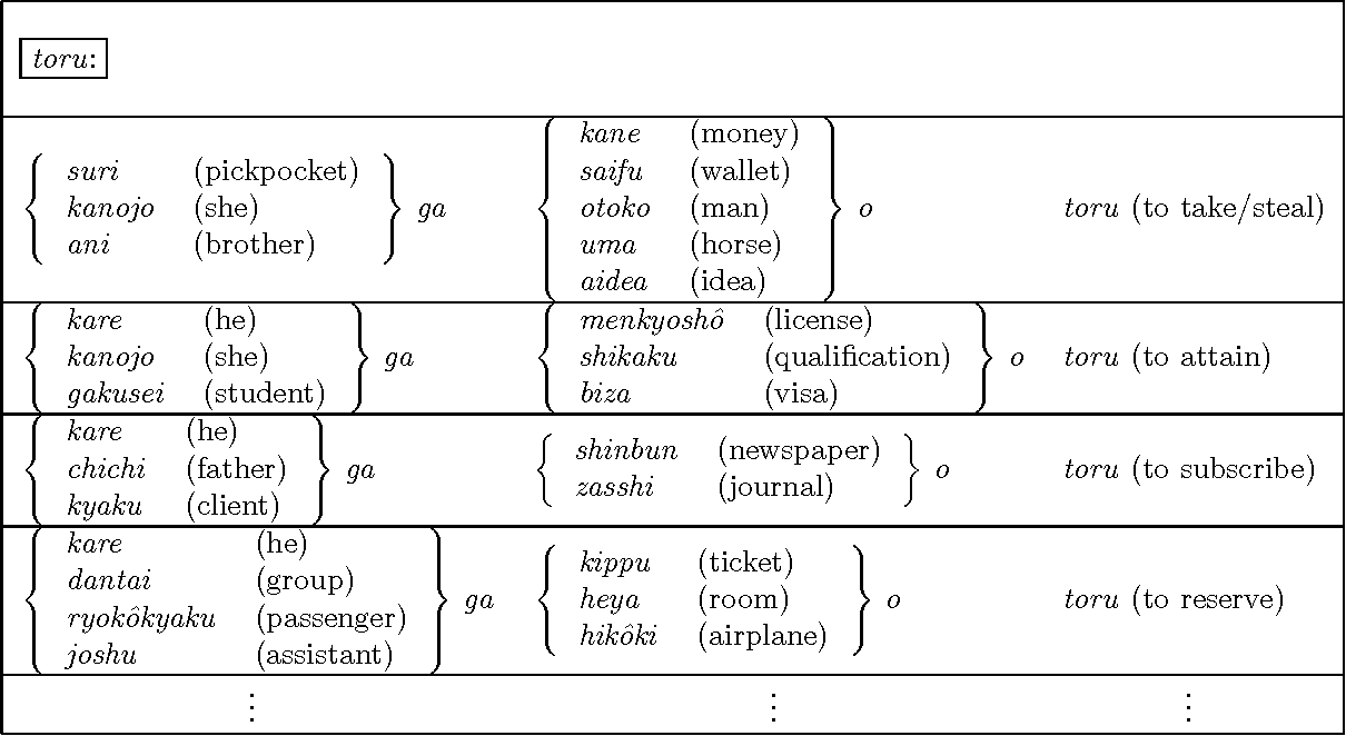 Selective Sampling Of Effective Example Sentence Sets For Word Sense