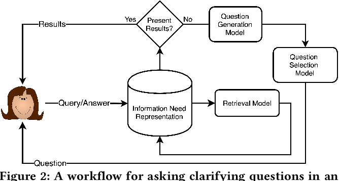 Figure 3 for Asking Clarifying Questions in Open-Domain Information-Seeking Conversations