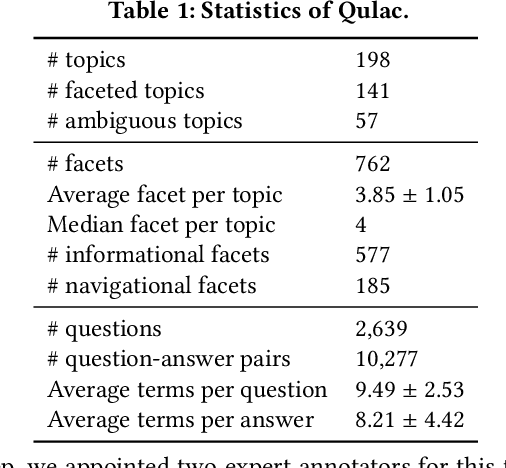 Figure 2 for Asking Clarifying Questions in Open-Domain Information-Seeking Conversations