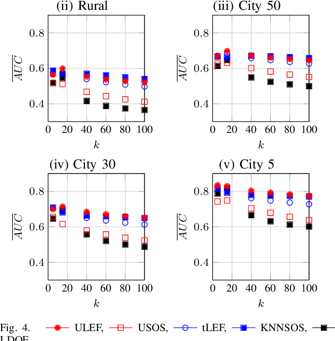 Figure 4 for An Entropy Based Outlier Score and its Application to Novelty Detection for Road Infrastructure Images