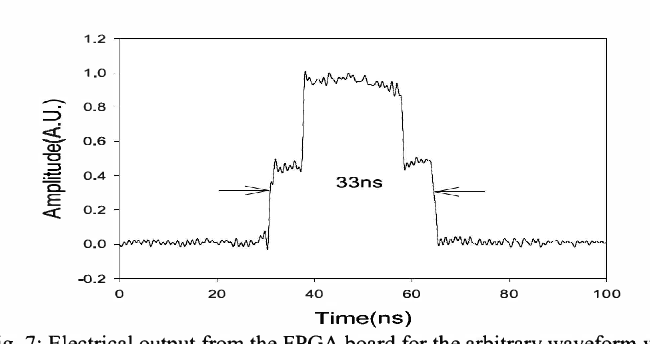 Figure 7 from Flexible pulse-width tunable 1 06µm pulsed laser