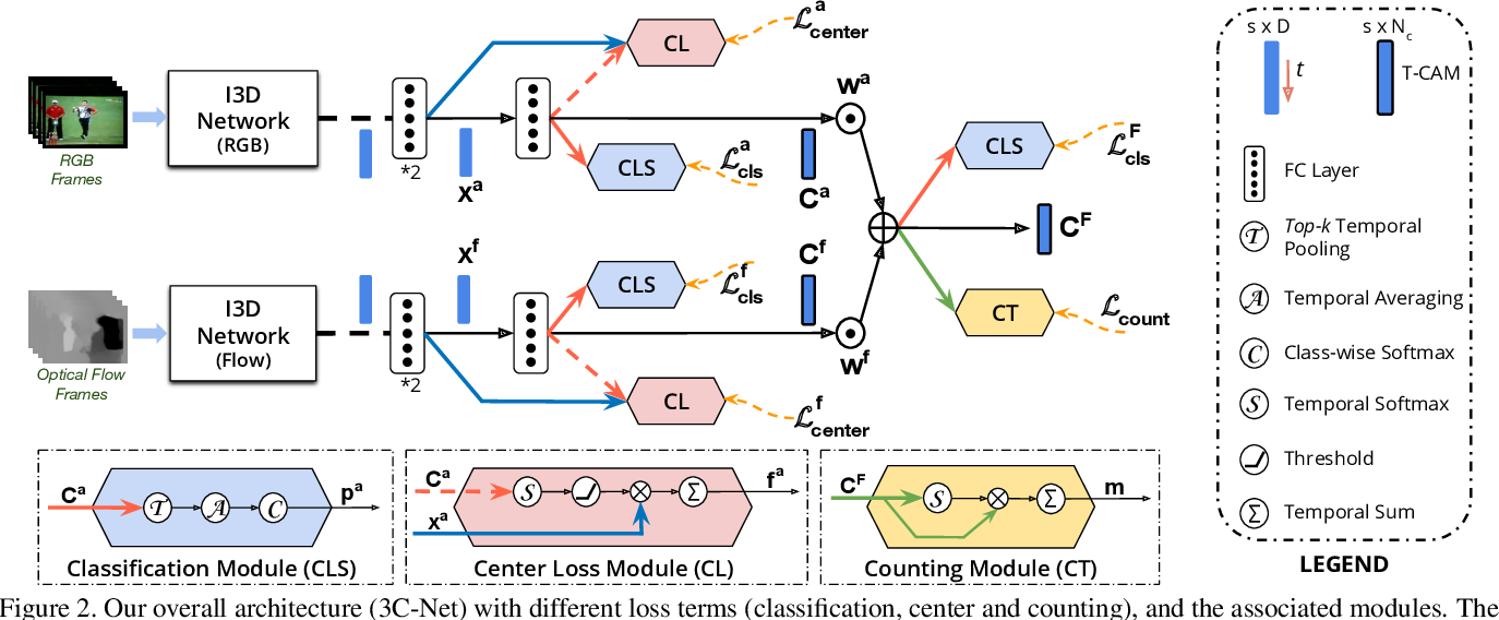 Figure 3 for 3C-Net: Category Count and Center Loss for Weakly-Supervised Action Localization
