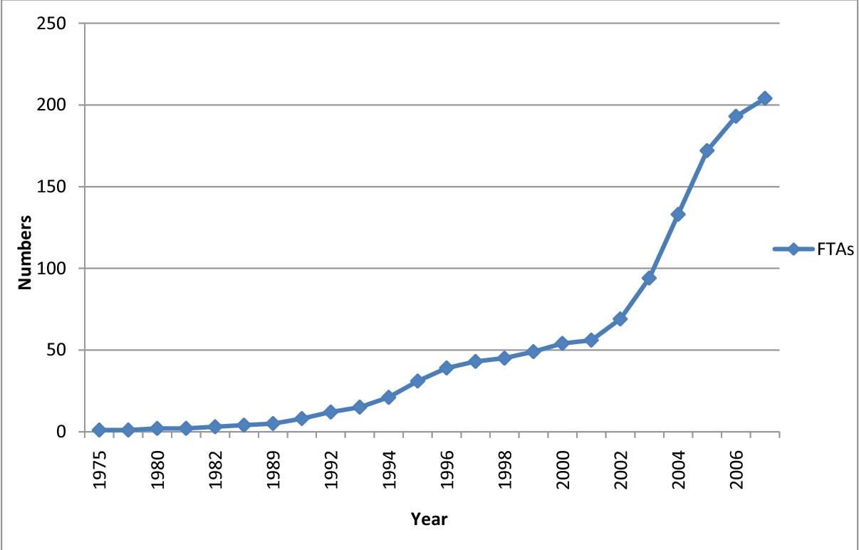 An Econometric Analysis Of India Sri Lanka Free Trade Agreement