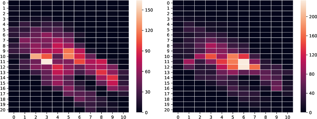 Figure 2 for Mix and Match: Markov Chains & Mixing Times for Matching in Rideshare
