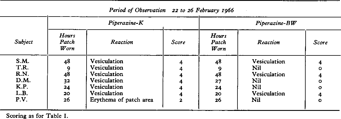 TABLE II RESPONSE OF NON-SENSITIZED MEN TO APPLICATION OF AQUEouS PATCHES OF Two PREPARATIONS OF PIPERAZINE HEXAHYDRATE CONTAINING 25 G./IOO ML.