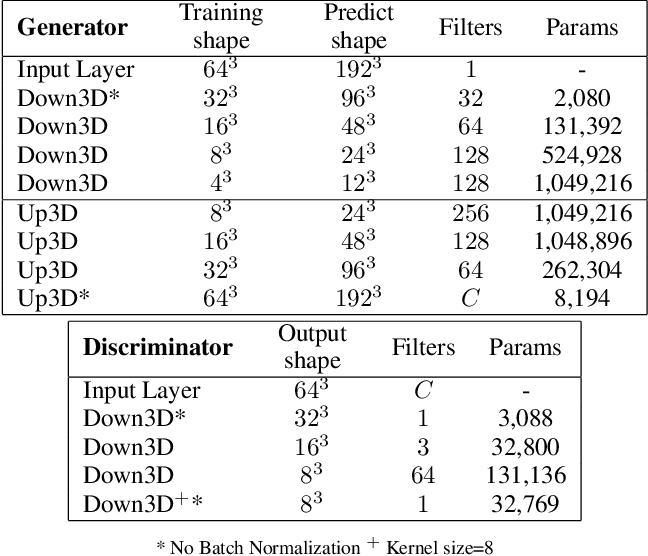 Figure 1 for 3D Topology Transformation with Generative Adversarial Networks