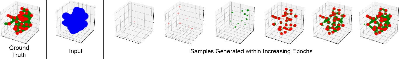 Figure 3 for 3D Topology Transformation with Generative Adversarial Networks