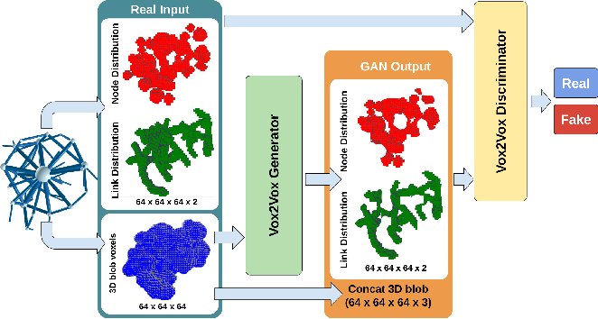 Figure 4 for 3D Topology Transformation with Generative Adversarial Networks