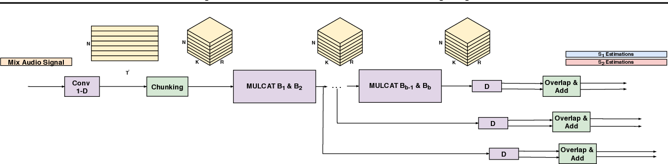 Figure 1 for Voice Separation with an Unknown Number of Multiple Speakers