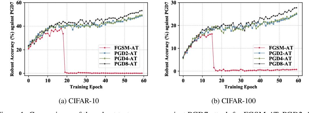 Figure 1 for Multi-stage Optimization based Adversarial Training