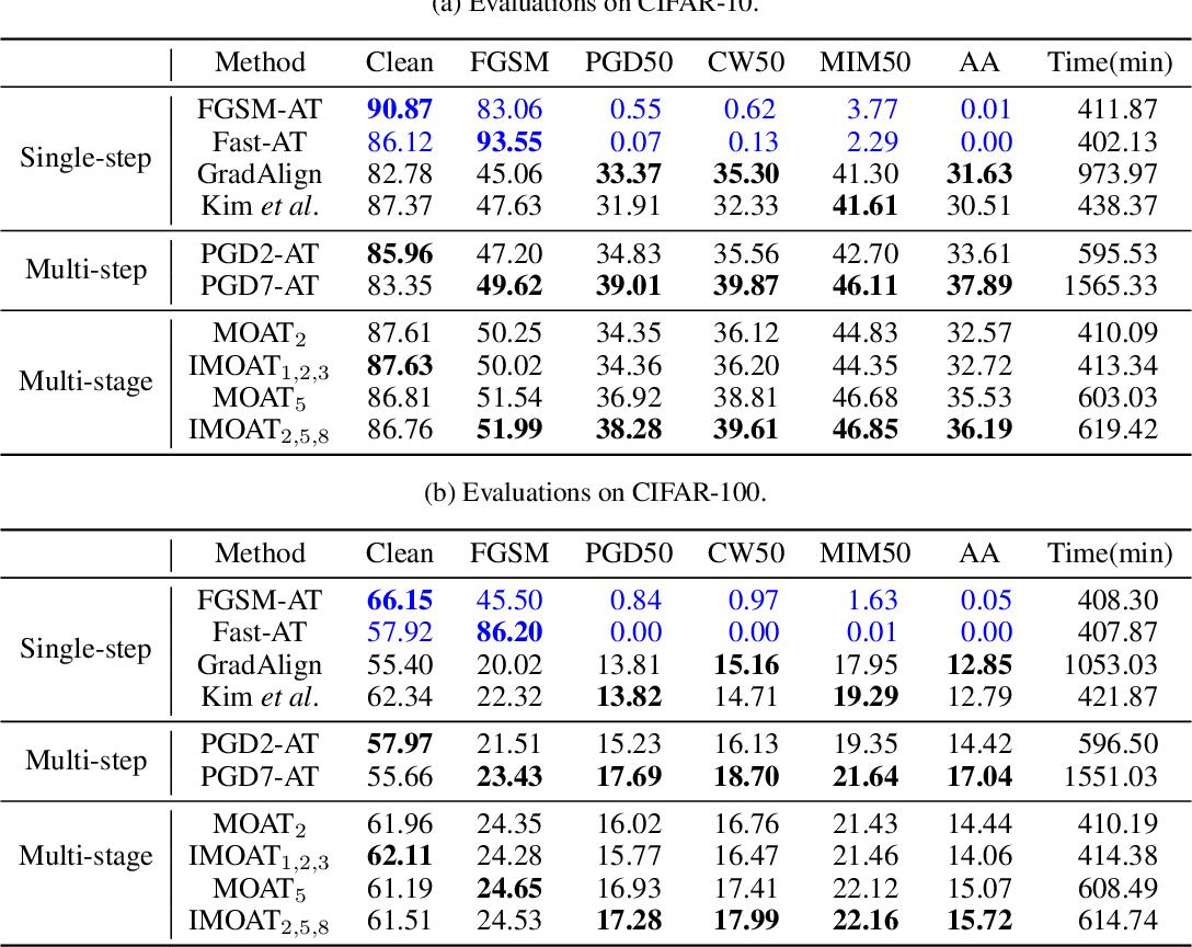 Figure 2 for Multi-stage Optimization based Adversarial Training