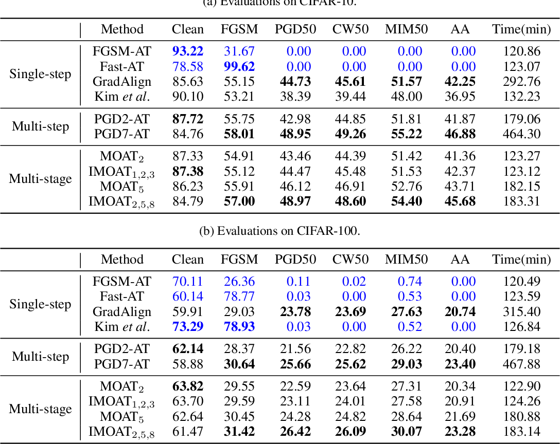 Figure 3 for Multi-stage Optimization based Adversarial Training