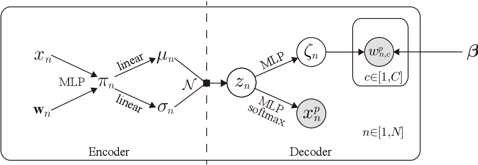 Figure 1 for A Neural Generative Model for Joint Learning Topics and Topic-Specific Word Embeddings