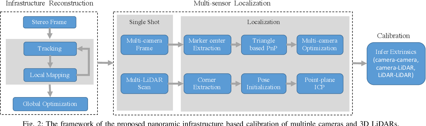 Figure 2 for Single-Shot is Enough: Panoramic Infrastructure Based Calibration of Multiple Cameras and 3D LiDARs