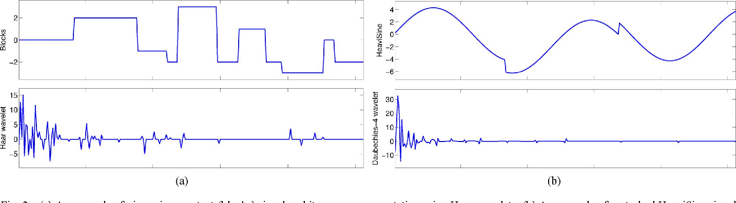 Figure 2 for Fast and Accurate Algorithms for Re-Weighted L1-Norm Minimization