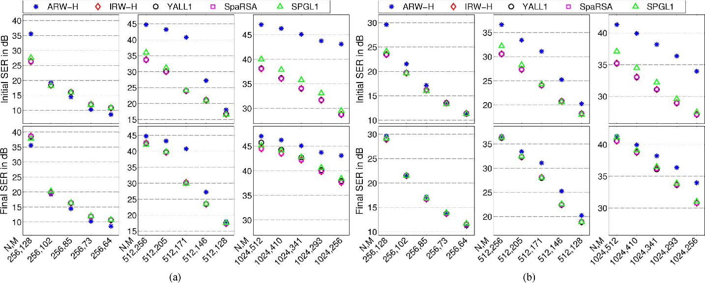 Figure 3 for Fast and Accurate Algorithms for Re-Weighted L1-Norm Minimization