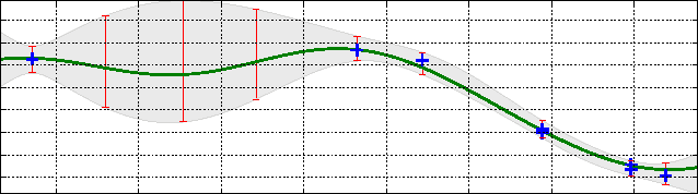 Figure 1 for Exploiting correlation and budget constraints in Bayesian multi-armed bandit optimization