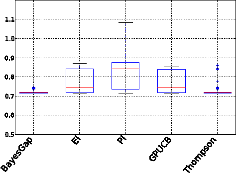 Figure 3 for Exploiting correlation and budget constraints in Bayesian multi-armed bandit optimization