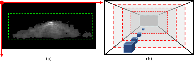 Figure 2 for A Novel Multi-layer Framework for Tiny Obstacle Discovery
