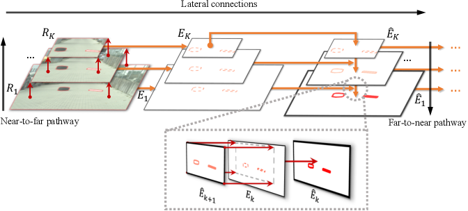 Figure 3 for A Novel Multi-layer Framework for Tiny Obstacle Discovery