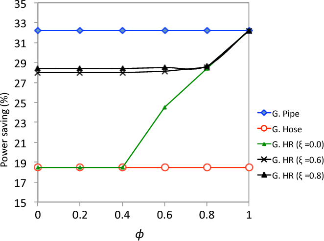 Fig. 3. Comparisons of power saving for for φ and ξ (Network 2).